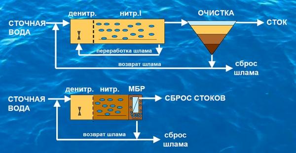 Среди эффективных систем очистки сточных вод выделяется технология мембранного биореактора (МБР).